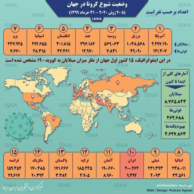 آمار کرونا در جهان تا 31 خرداد،اینفوگرافیک